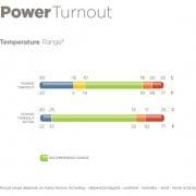 Temperatur Skala